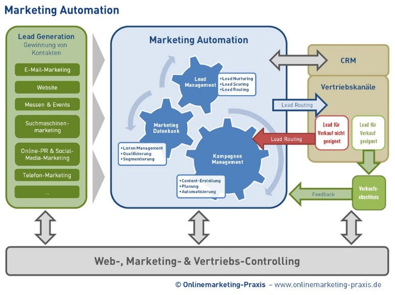 eMail-Marketing oder Marketing-Automation